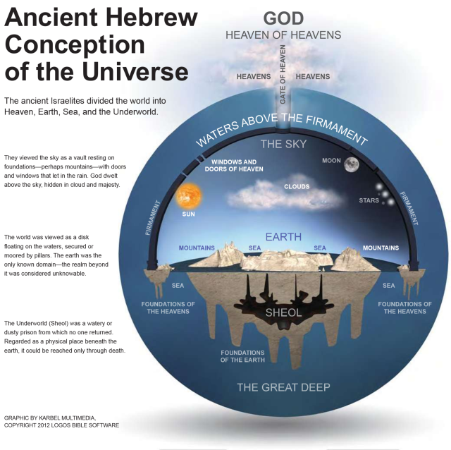 Ancient Hebrew View of the Universe