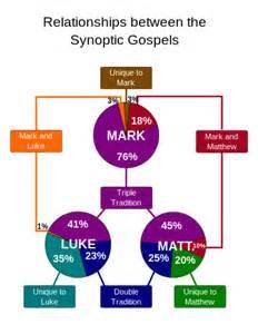 Synoptic Relationships