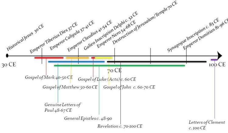 Alternative/Early Dating NT/EC Timeline