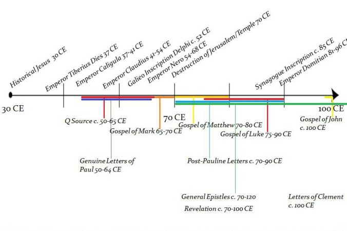 "Scholarly ""Consensus"" NT/EC Timeline"